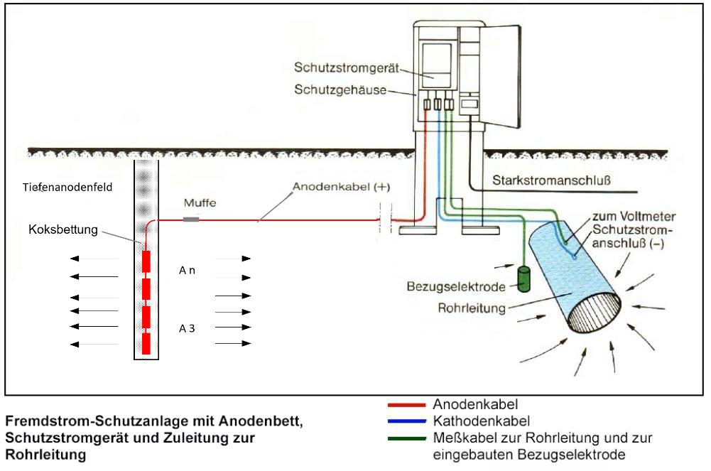 Das Bild zeigt eine Fremdstrom-Schutzanlage mit Anodenbett und Schutzstromgerät.
