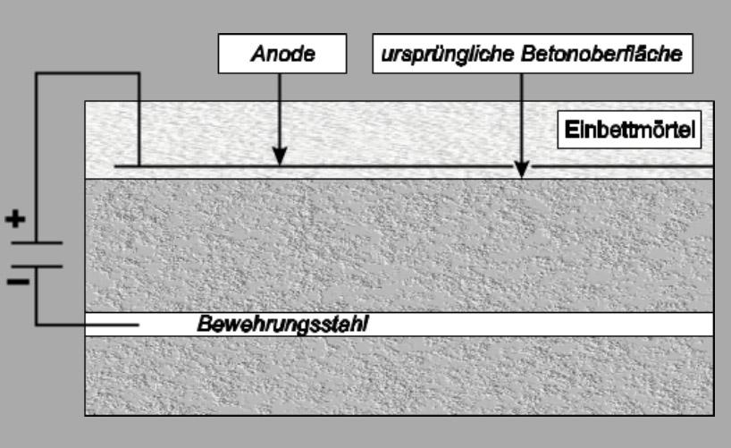 Prinzip des KKS von Stahl in Beton